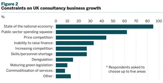 Figure 2 Constraints on UK consultancy business growth