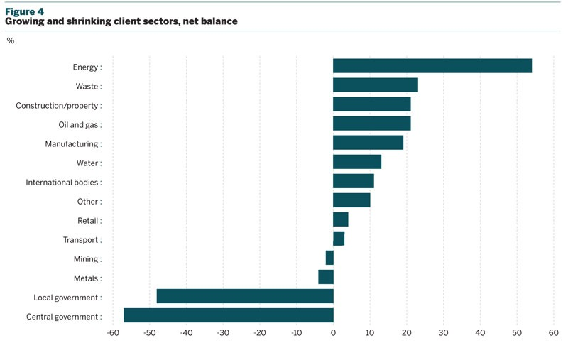 Figure 4: Growing and shrinking client sectors, net balance