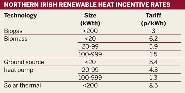 Table: Northern Irish Renewable Incentive Rates