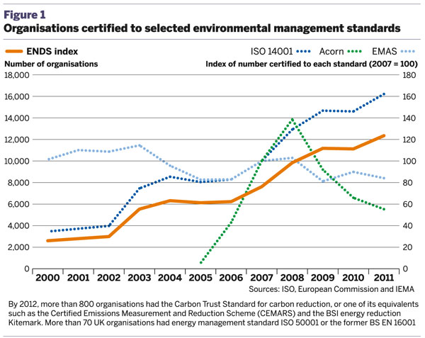 Figure 1: Organisations certified to selected environmental management standards