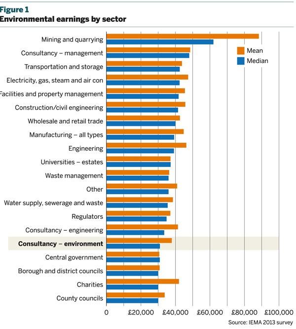 Figure 1: Environmental earnings by sector