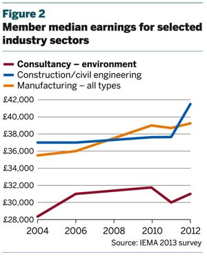 Figure 2: Member median earnings for selected industry sectors