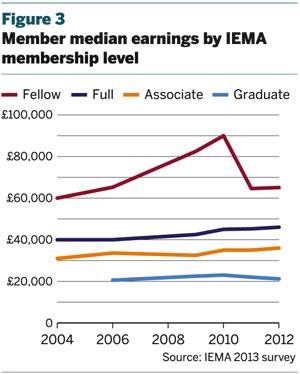 Figure 3: Median earnings by IEMA membership level
