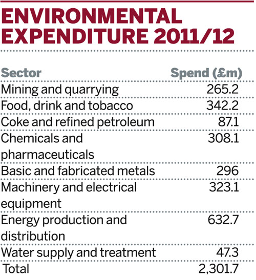 Table: Environmental expenditure 2011/12
