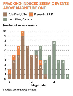 Fracking-induced seismic events above magnitude one