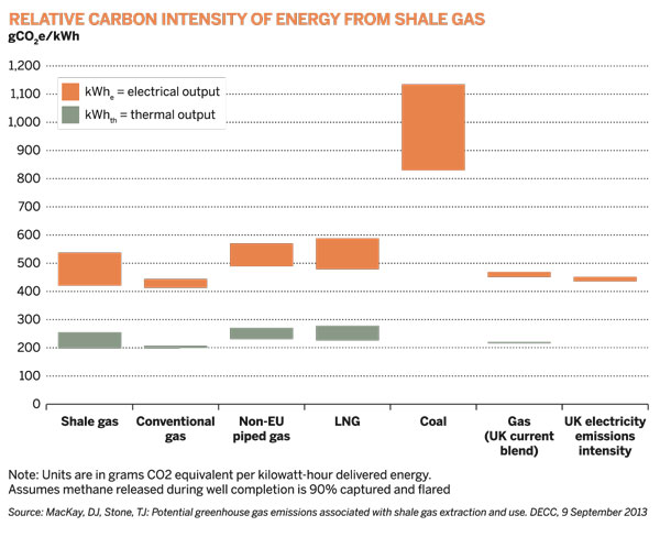Relative carbon intensity of energy from shale gas