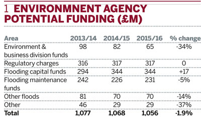 Environmnent Agency potential funding (£m)