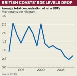 Figure: British coasts' BDE levels drop