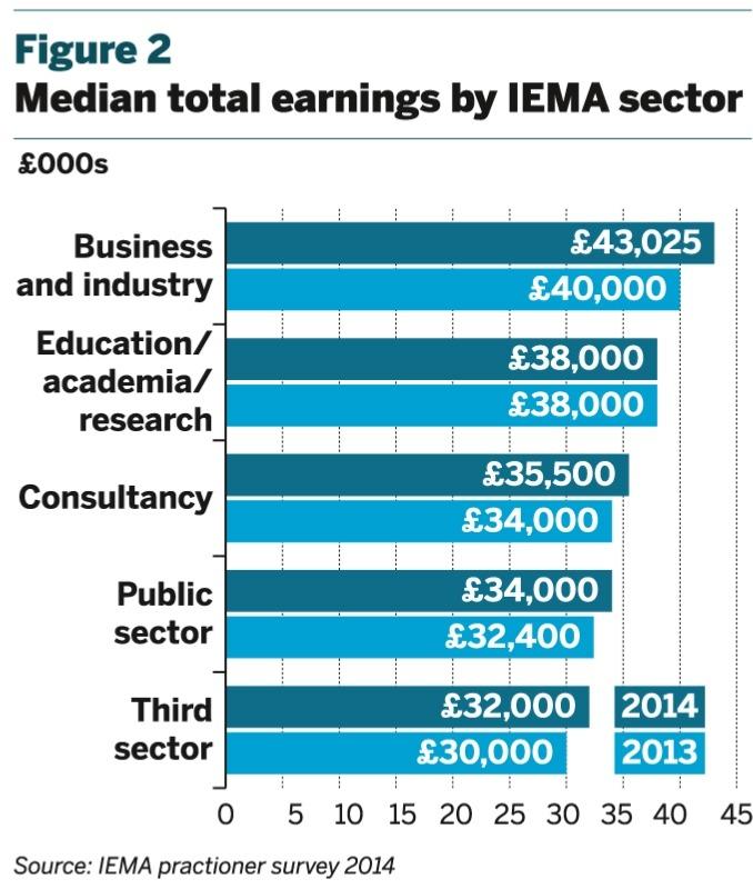 Figure 2: Median total earnings by IEMA sector