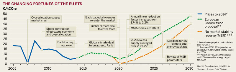 Figure: The changing fortunes of the EU ETS
