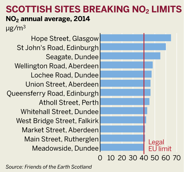 Figure: Scottish sites breaking EU NO2 limits in 2014