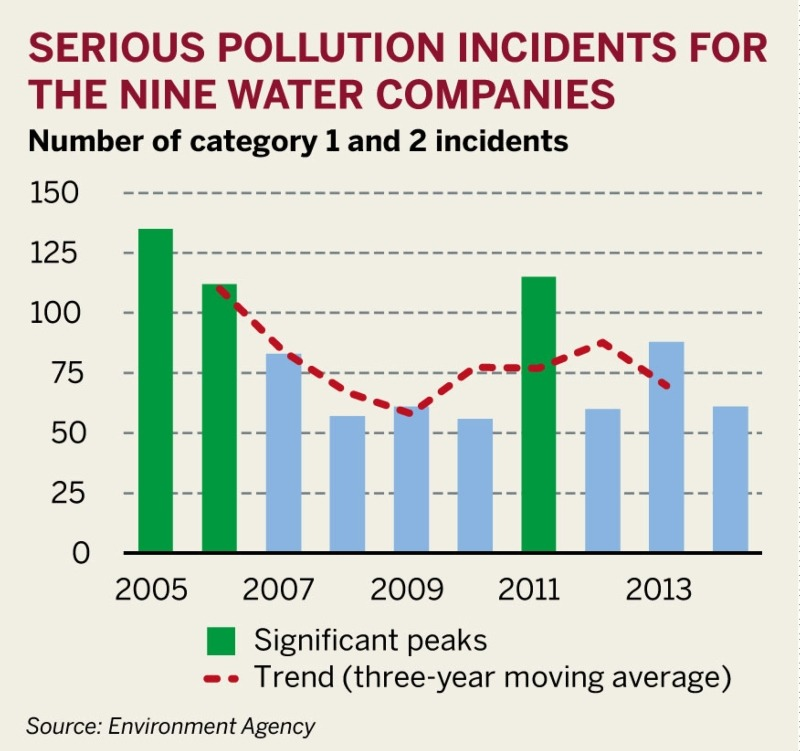 Figure: Serious pollution incidents for the nine water companies
