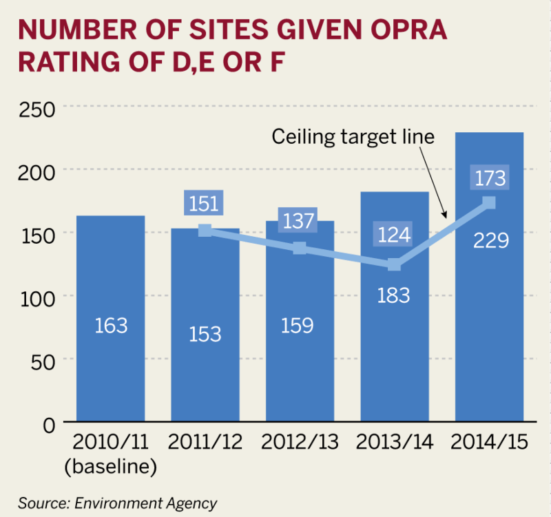 Figure: Number of sites given OPRA rating of D, E or F
