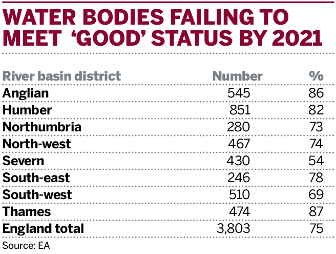 Table: Water bodies failing to meet overall 'good' ecological status by 2021