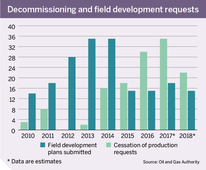 Figure: Decommissioning and field development requests