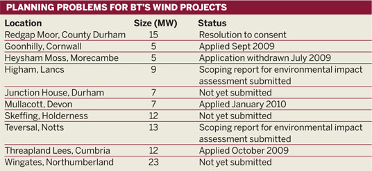 Table: Planning problems for BT's wind projects