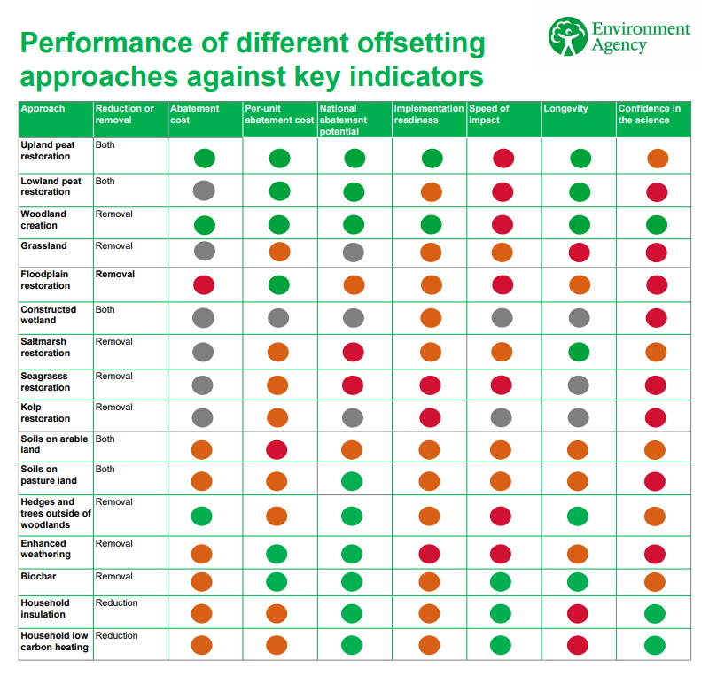 The Environment Agency's offsets assessment