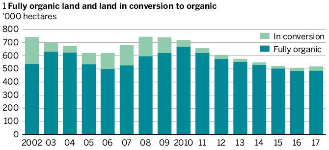 Figure 1: Fully organic land and land in conversion to organic farming