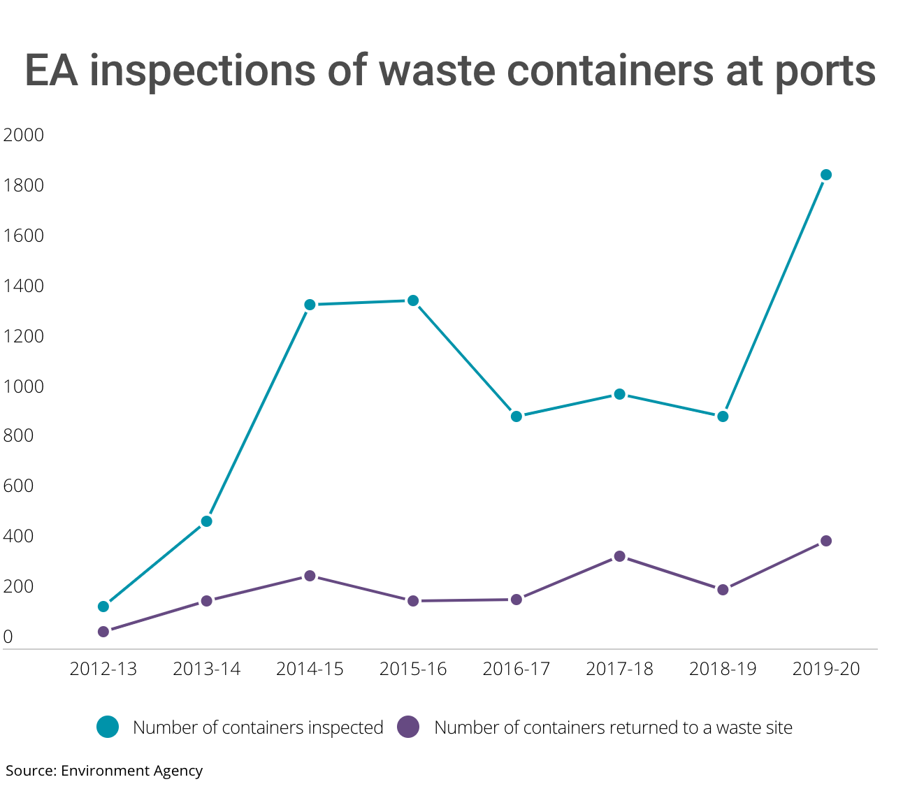 EA waste crime enforcement in four charts