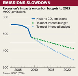 Figure: Recession's impacts on carbon budgets to 2022