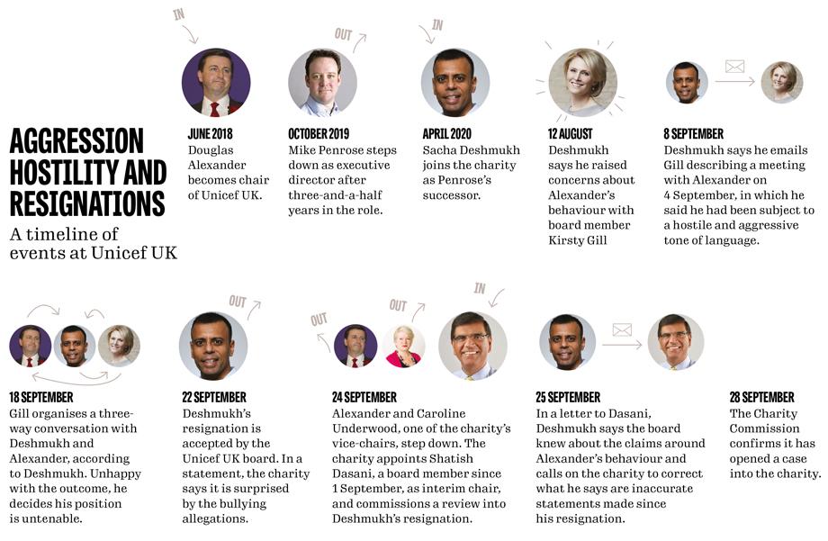 Unicef UK row timeline